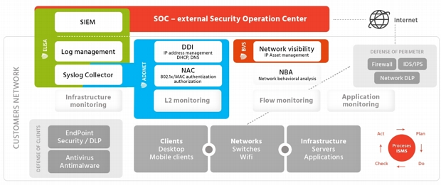Novicom ADDNET and Active SOC strategy